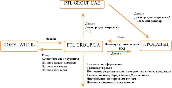 Схема импорт ВЭД