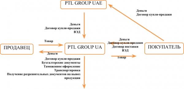 Схема экспорт ВЭД